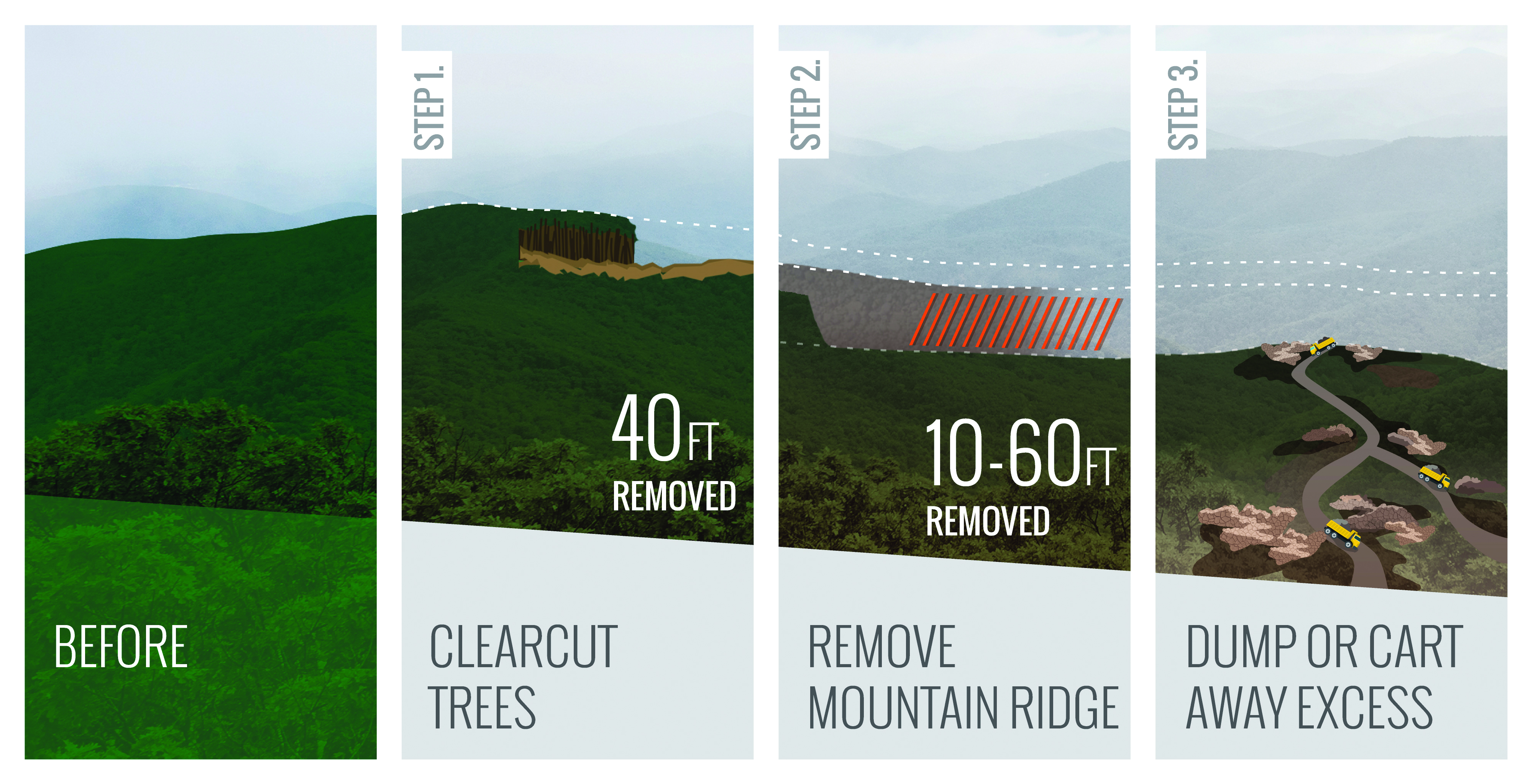 The Atlantic Coast Pipeline would require up to 60 feet of mountaintop removal.